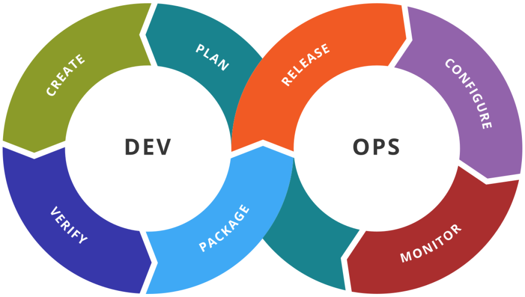 DevOps cycles